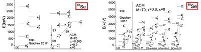 Spektrum a elektromagnetické přechody