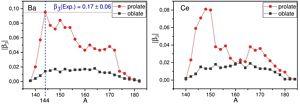 Oktupólové deformace β3 u izotopů baria a césia