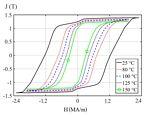 Závislost magnetické polarizace J na magnetickém poli H