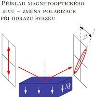Magnetooptický jev