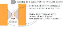 Vibrační magnetometr