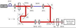 Spektrální interferometrie