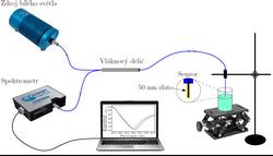 Vláknová refraktometrie